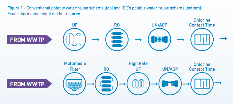 Water Reuse White Paper
